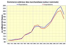Conomie de la suisse wikip dia for Le commerce exterieur du japon