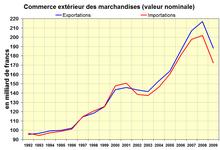 Commerce extérieur des marchandises valeur nominal
