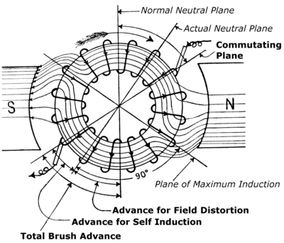 400px Commutator_ _Advance_for_Self_Induction commutator (electric) wikipedia Armature Winding Diagram at virtualis.co