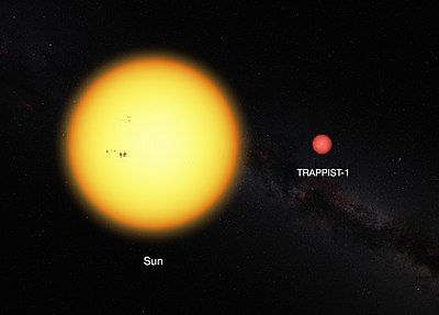 Size comparison of TRAPPIST-1 (an ultra-cool dwarf) and the Sun.
