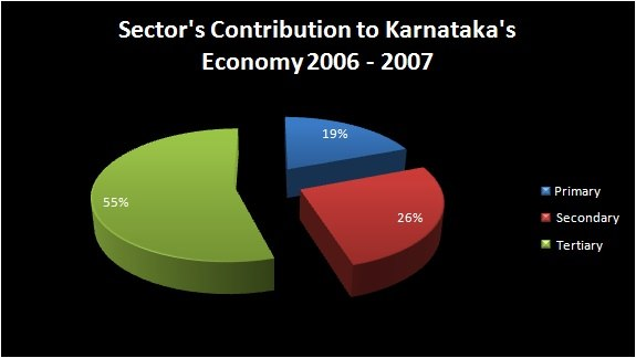 Contributions of various sectors to the economy of Karnataka (2006-07)