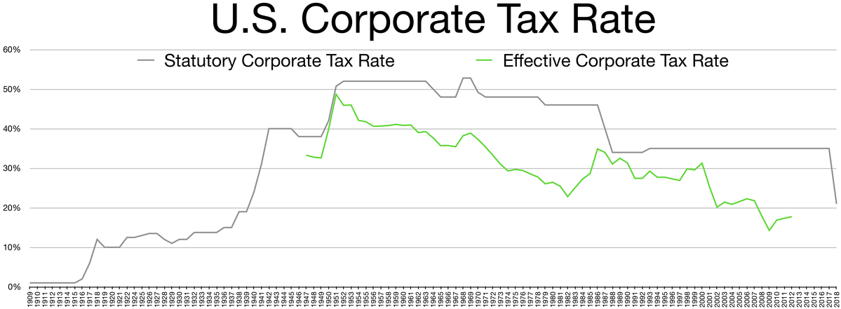Corporate Tax In The United States Wikipedia