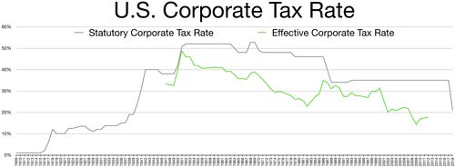 United States Corporate tax rate