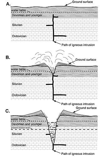 "Country rock (geology) - All of ""Devonian and younger"", ""Silurian"", and ""Ordovician"" are country rock. The igneous intrusion leads to a volcanic eruption."