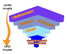 Union Of Uea Students Wikipedia