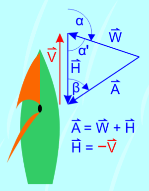 Apparent wind - V = boat speed, H = head wind, W = true wind, A = apparent wind, α = pointing angle, β = angle of apparent wind