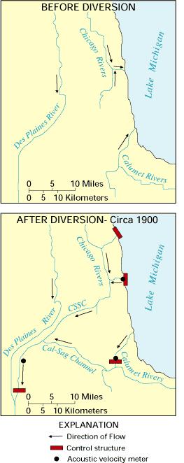 Diversion of Chicago Waterways