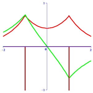 "Delta potential -  The symmetric and anti-symmetric wavefunctions for the Double-well Dirac delta function model with ""internuclear"" distance R=2."