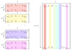 Rainbow Table illustration presented at Crypto 2003