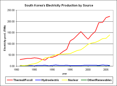 With few native energy resources, South Korea has used nuclear combined with conventional thermal power plants to keep up with aggressive economic growth.