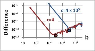 Quadratic equation - Image: Excel quadratic error