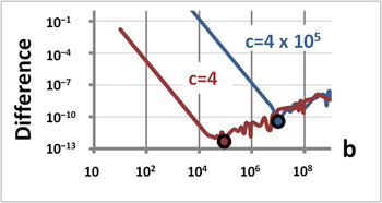 Figure 5. Graph of the difference between Vieta's approximation for the smaller of the two roots of the quadratic equation x squared plus b x plus c equals zero compared with the value calculated using the quadratic formula. The difference is plotted as a function of b for two different values of c, c equals 4, and c equals 400,000. The graph is a log log graph, with the vertical axis, the difference, ranging from ten to the minus 13 at the bottom to ten to the minus 1 at the top. The horizontal axis, b, ranges from 10 at the left to ten to the eighth at the right. Vieta's approximation for the smaller root is not accurate for small b but is accurate for large b. The direct evaluation of the smaller root using the quadratic formula is accurate for small b with roots of comparable value, but experiences loss of significance errors for large b and widely spaced roots. When c equals 4, Vieta's approximation starts off poorly at the left, but gets better with larger b, the difference between Vieta's approximation and the quadratic formula reaching a minimum at approximately b equals ten to the fifth. Vieta's approximation and the quadratic formula then start diverging again because the quadratic formula experiences loss of significance error. When c equals four hundred thousand, the difference between Vieta's approximation and the quadratic formula reaches a minimum at approximately b equals ten to the seventh. The curves are both straight to the left of the minimum, indicating a simple monomial power relationship between the difference and b. Likewise, the curves are both approximately straight to the right of the minimum, indicating a power relationship, except that the straight lines have squiggles in them due to the loss of significance errors in the quadratic formula.