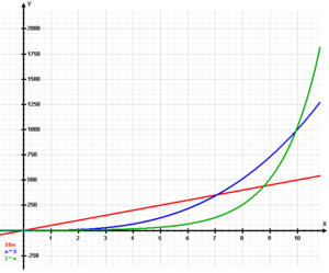 The graph illustrates how an exponential growth surpasses both linear and cubic growths