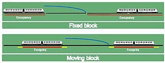 Communications-based train control - Image: FB vs MB