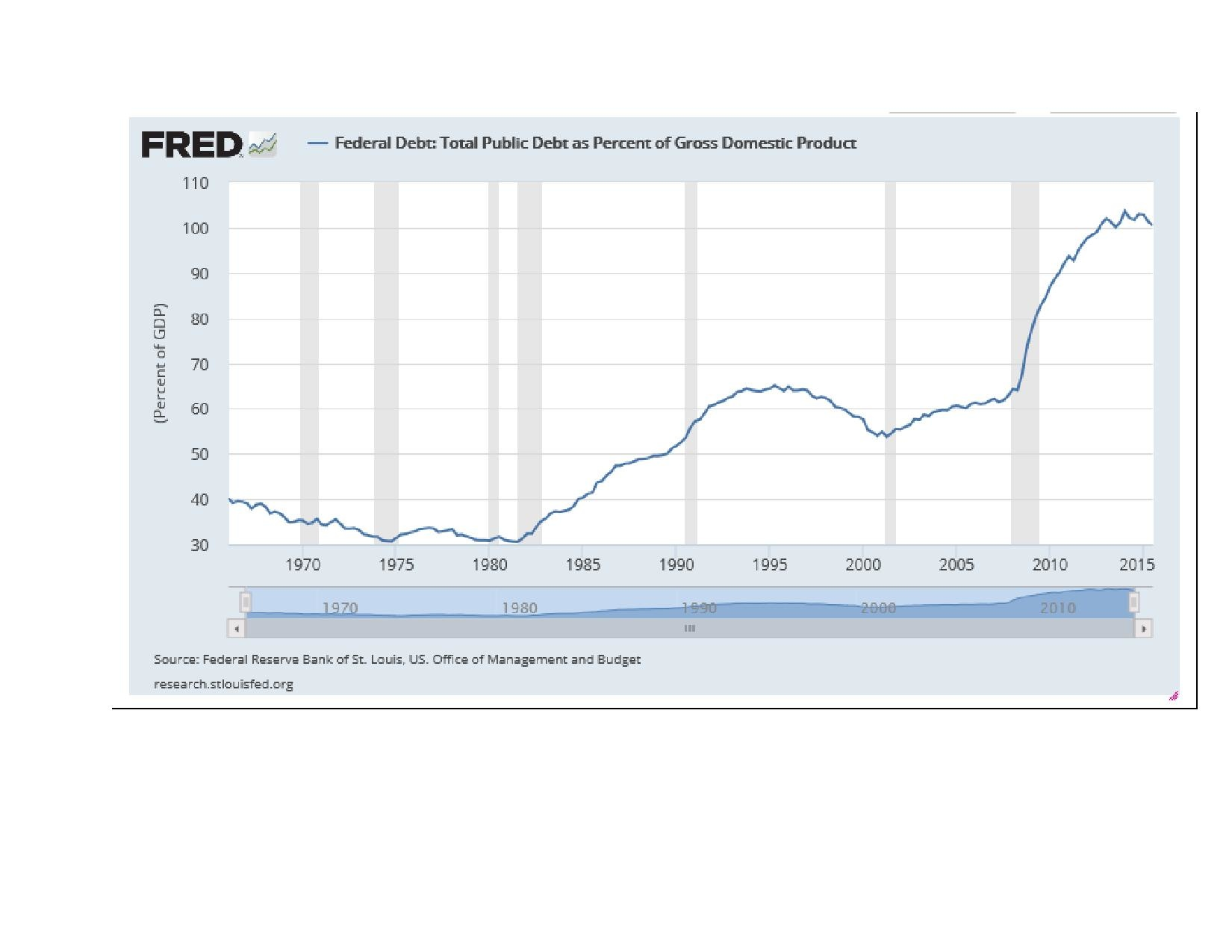 filefederal debt total public debt as percent of gross