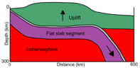 Flat slab subduction