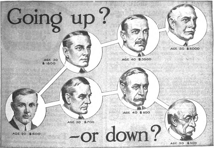 Illustration from a 1916 advertisement for a vocational school in the back of a US magazine. Education has been seen as a key to socioeconomic mobility, and the advertisement appealed to Americans' belief in the possibility of self-betterment as well as threatening the consequences of downward mobility in the great income inequality existing during the Industrial Revolution. Going up or down advertisement.jpg