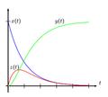 Gráfico das funções x(t), y(t) e z(t).png