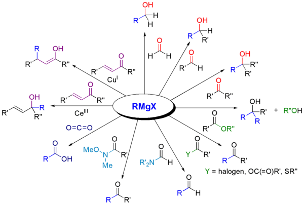 Reactions of Grignard reagents with carbonyls