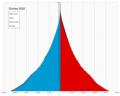 Guinea single age population pyramid 2020.png