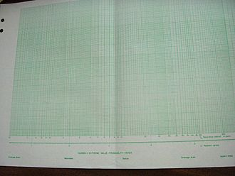 Gumbel distribution - A piece of graph paper that incorporates the Gumbel distribution.