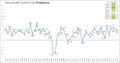 Historical GDP growth of the Philippines.png