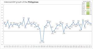 Information index in philippine history