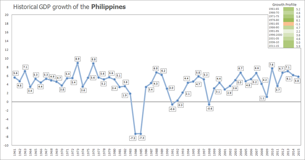 Historical GDP growth of the Philippines