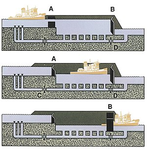 How the Chittenden Locks work.jpg