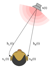 Hrtf diagram.png