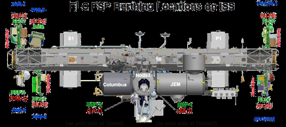 ISS Unpressurized Platforms