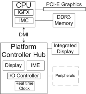 Intel P55 - P55 Block Diagram