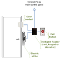 Intelligent access control door wiring.PNG