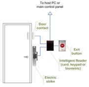 Intelligent access control door wiring