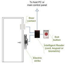 access control access control door wiring when using intelligent readers