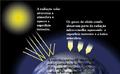 Interação da radiação solar com a atmosfera terrestre e os gases de efeito estufa.png
