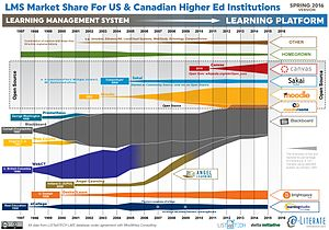 Online learning in higher education - The graphic shows the market share of LMS across U.S. and Canadian higher education institutions