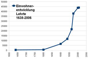 Lehrte Einwohnerentwicklung 1638-2006.png