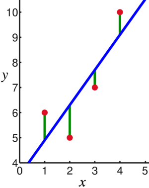 Linear regression - In linear regression, the observations (red) are assumed to be the result of random deviations (green) from an underlying relationship (blue) between the dependent variable (y) and independent variable (x).