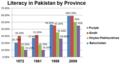 Literacy Pak Provinces.PNG