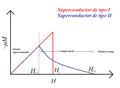 Magnetización según el tipo de superconductor.png
