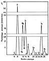 Marie Curie - L'isotopie et les éléments isotopes, 1924 (page 141 crop).jpg