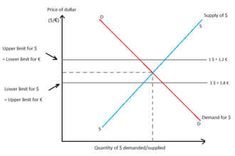 Fixed exchange-rate system - Fig.1: Mechanism of fixed exchange-rate system