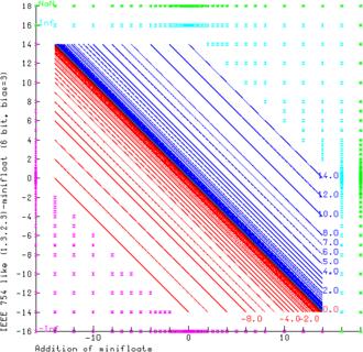 Minifloat - Addition of (1.3.2.3)-minifloats.