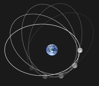 Orbit of the Moon - Apsidal precession—the Moon's orbit rotates once every 8.85 years.