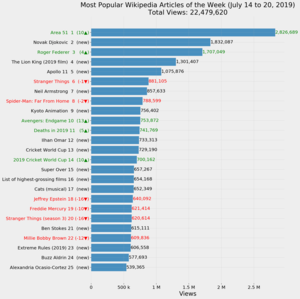 Most Popular Wikipedia Articles of the Week (July 14 to 20, 2019).png