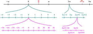 Hyperreal number - Infinitesimals (ε) and infinites (ω) on the hyperreal number line (1/ε = ω/1)