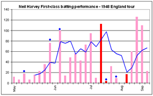 Harvey failed to pass 22 in his first six innings, but he steadily increased after this, with a 76 not out and 100 not out in three innings. Most of the next seven scores were beyond 40, and Harvey then played his first Test innings for the tour, scoring 112. After this he had five innings of less than 40, and the blue line went down sharply, but it rose again after he made two consecutive scores beyond 100.