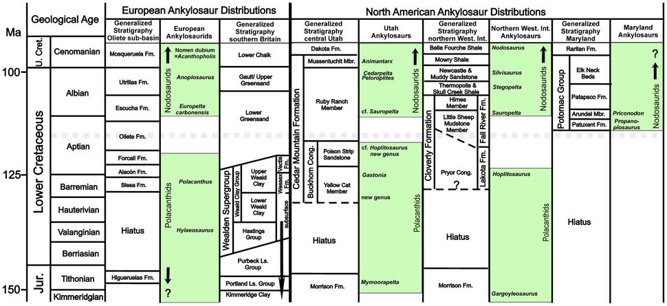 Nodosauridae biogeography