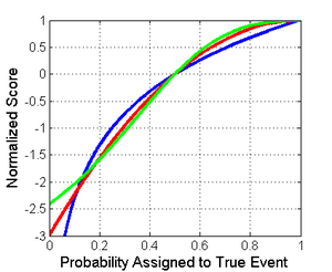 Scoring rule - Normalized score of a binary classification for the true class showing logarithmic (blue), spherical (green), and quadratic (red)